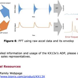 Data akcelerometru