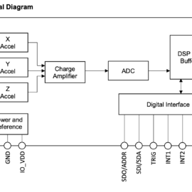 Blokové schéma senzoru