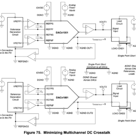Blokové schéma dvou DAC