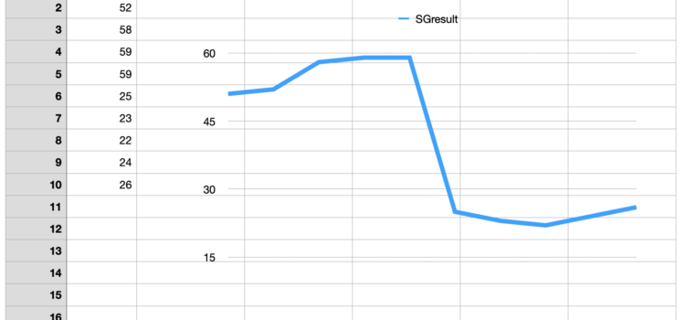 Graf změny hodnoty SGresult registru